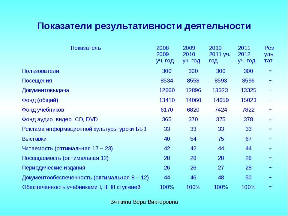 Показатели результативности деятельности Вяткина Вера Викторовна Показатель...
