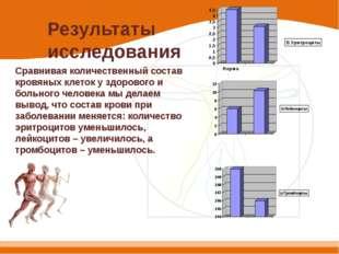Результаты исследования Сравнивая количественный состав кровяных клеток у здо