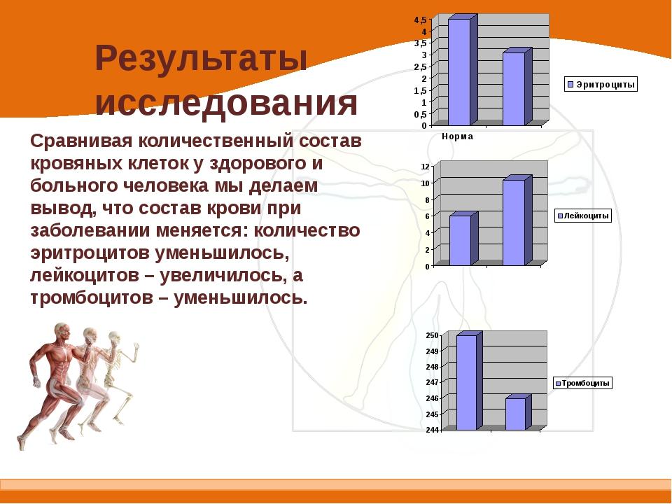 Результаты исследования Сравнивая количественный состав кровяных клеток у здо...