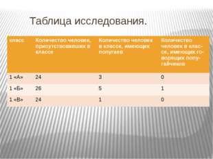 Таблица исследования. класс Количество человек, присутствовавших в классе Ко