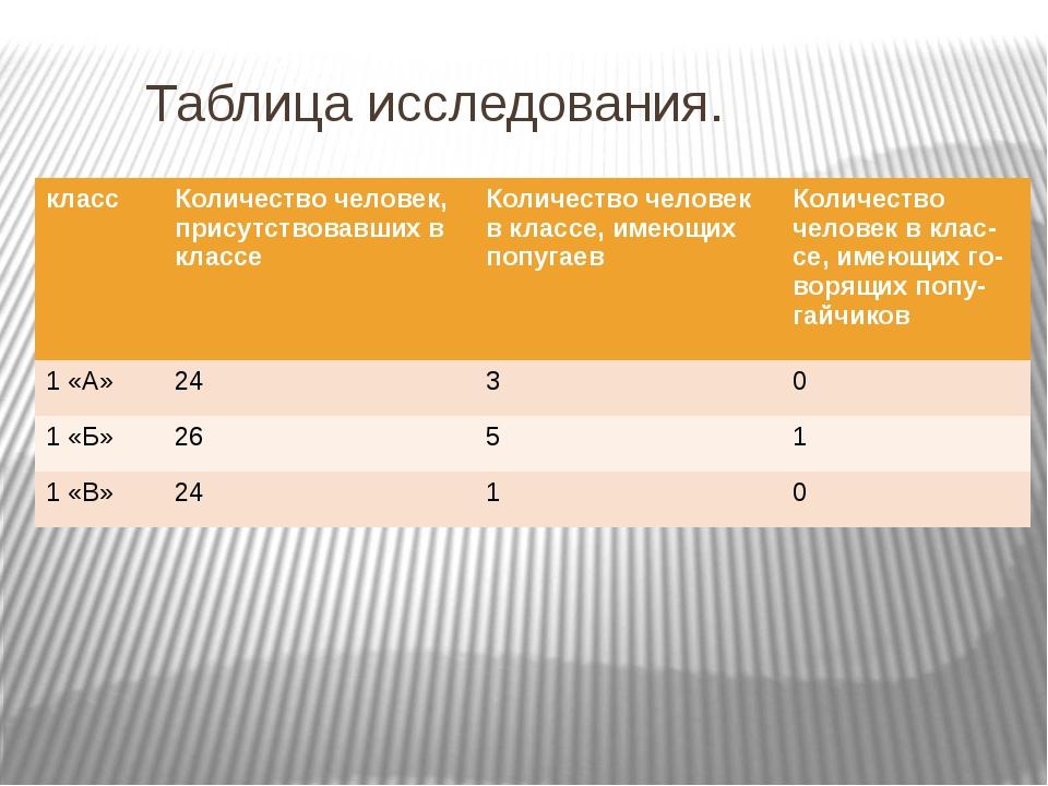 Таблица исследования. класс Количество человек, присутствовавших в классе Ко...