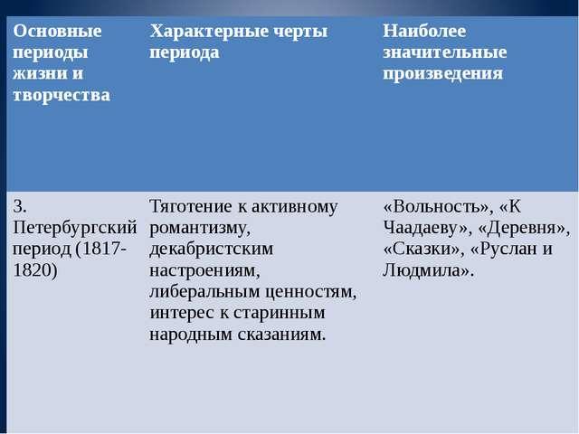 Основные периоды жизни и творчества Характерные черты периода Наиболее значи...