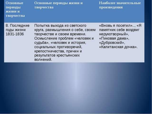 Основные периоды жизни и творчества Основные периоды жизни и творчества Наиб...