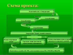 1 год обучения 2 год обучения 3 год обучения Подготовка к службе в ВС РФ, к п