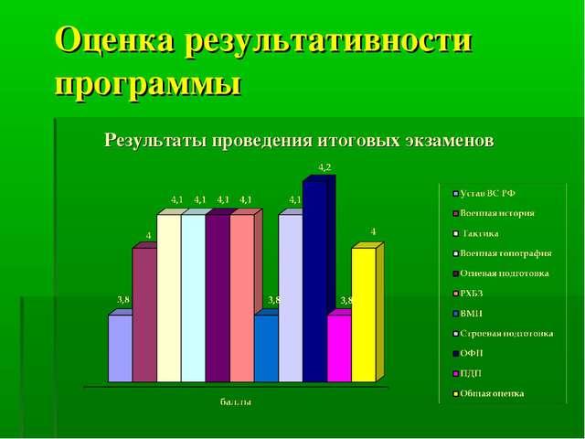 Оценка результативности программы Результаты проведения итоговых экзаменов