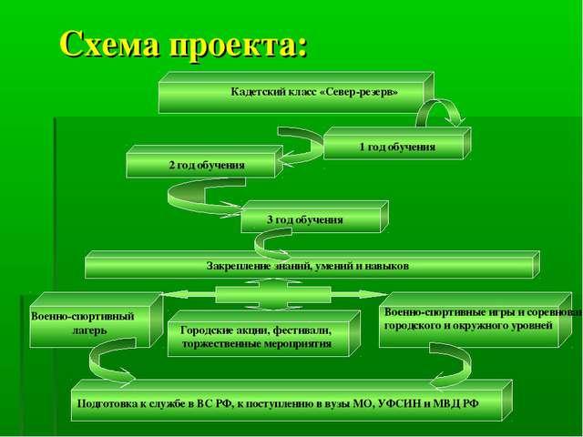 1 год обучения 2 год обучения 3 год обучения Подготовка к службе в ВС РФ, к п...