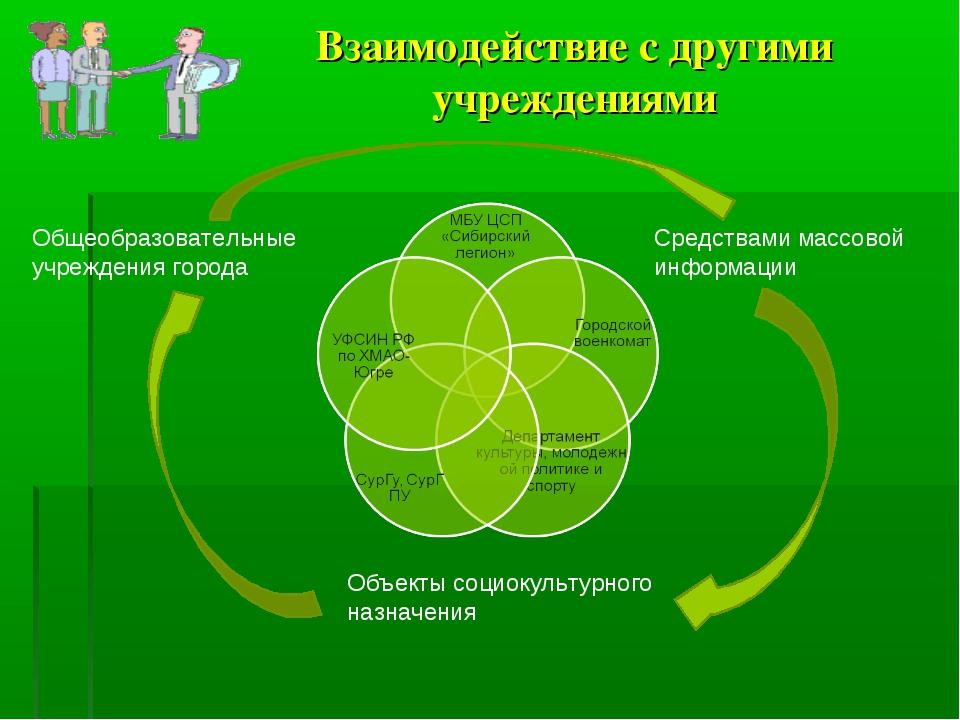 Взаимодействие с другими учреждениями Общеобразовательные учреждения города С...
