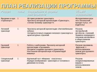 ПЛАН РЕАЛИЗАЦИИ ПРОГРАММЫ РазделчасыСодержание и формы деятельностиОбъект