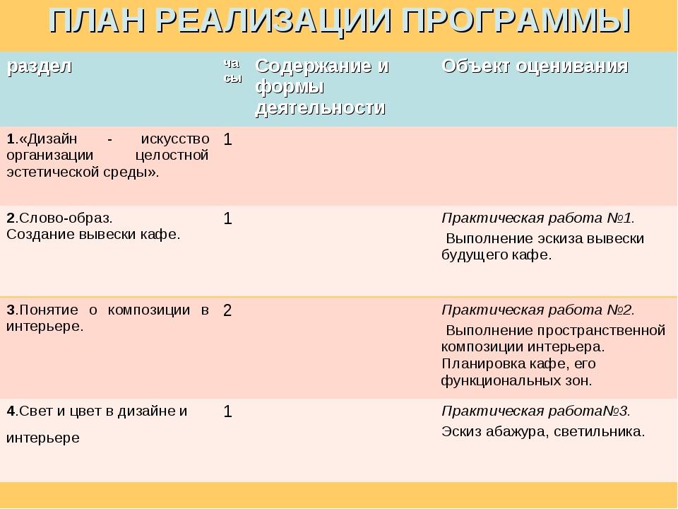 ПЛАН РЕАЛИЗАЦИИ ПРОГРАММЫ разделчасыСодержание и формы деятельностиОбъект...
