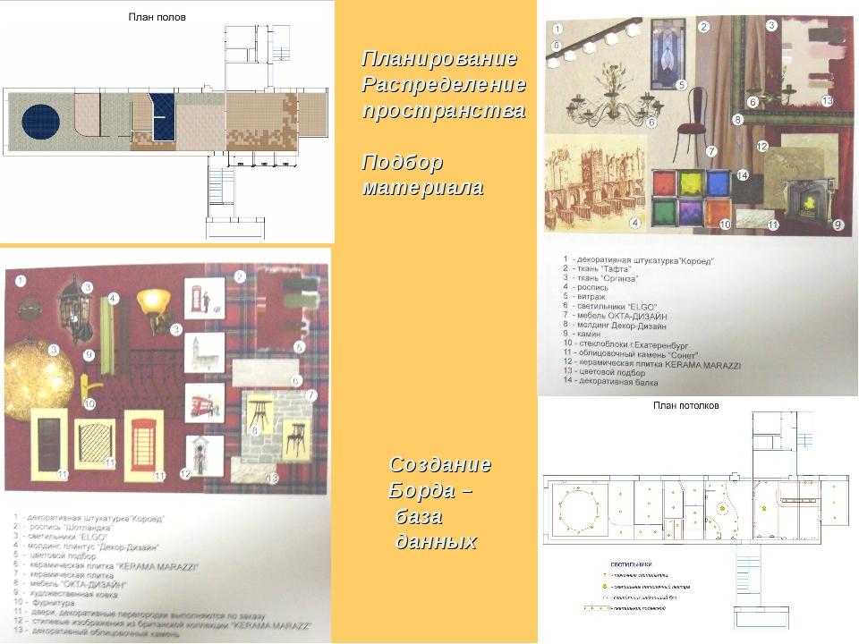 Планирование Распределение пространства Подбор материала Создание Борда – баз...