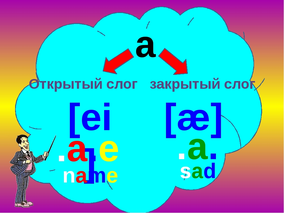 a [ei] .a. .a.e [æ] Открытый слог закрытый слог name sad