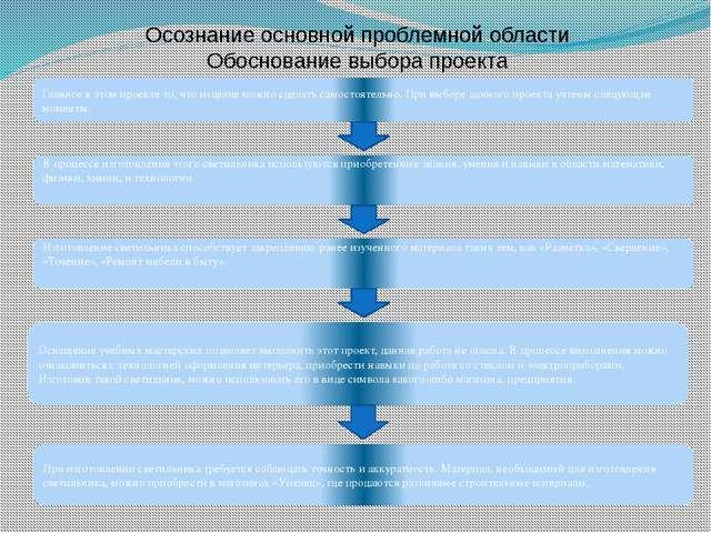 Осознание основной проблемной области Обоснование выбора проекта Главное в эт...