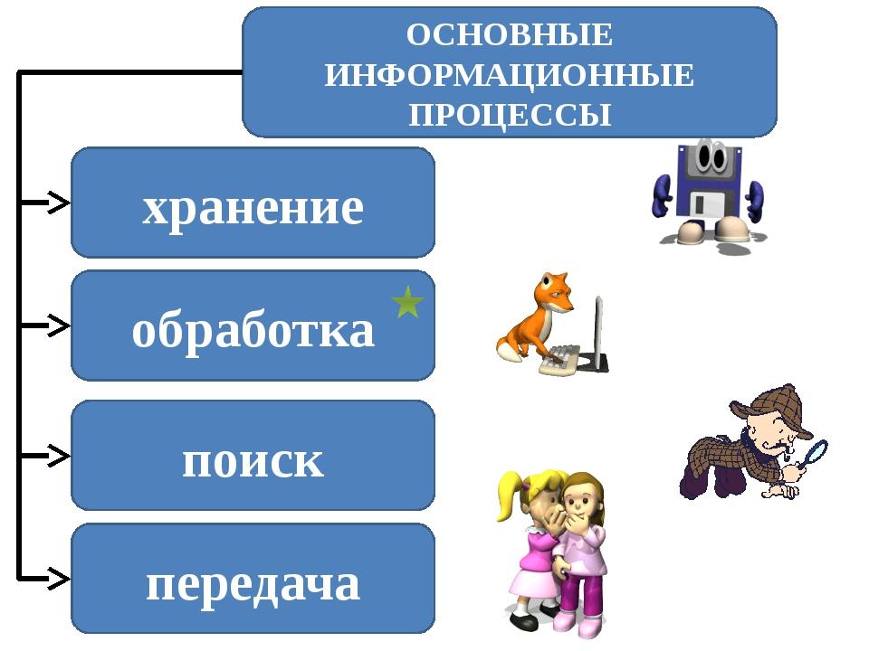 Передача информации источник приёмник канал передачи