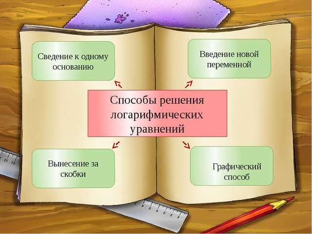 Способы решения логарифмических уравнений Сведение к одному основанию Введен...