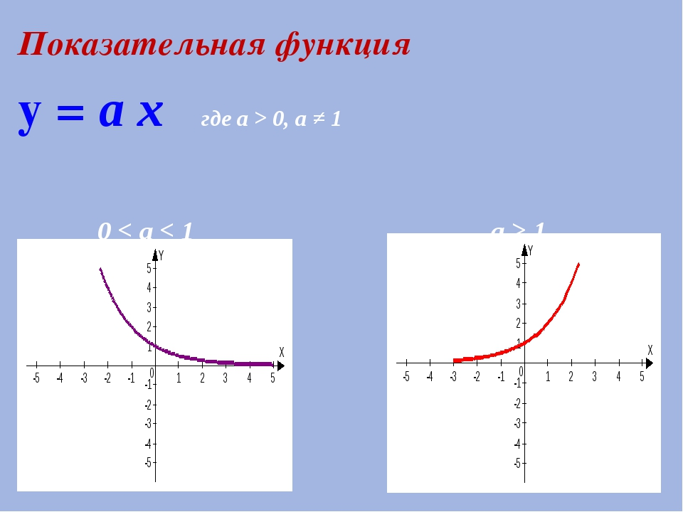 Показательная функция y = а x где а > 0, a ≠ 1 0 < а < 1 а > 1