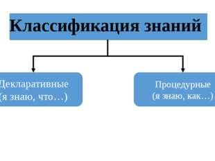 Классификация знаний Декларативные (я знаю, что…) Процедурные (я знаю, как…)