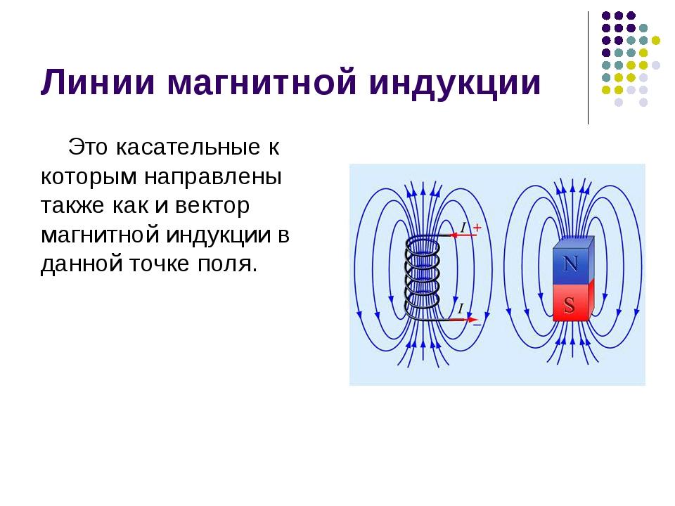 Линии магнитной индукции Это касательные к которым направлены также как и век...