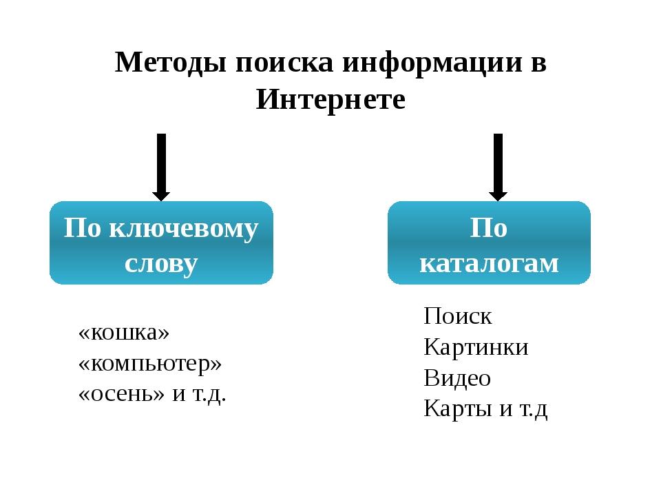 Методы поиска информации в Интернете По ключевому слову По каталогам «кошка»...