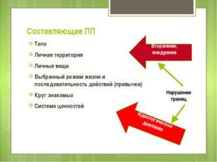 Составляющие ПП Тело Личная территория Личные вещи Выбранный режим жизни и по