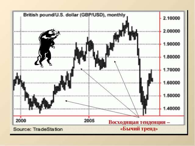Восходящая тенденция – «Бычий тренд»