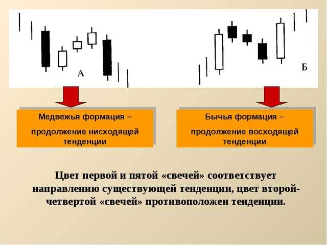 Медвежья формация – продолжение нисходящей тенденции Бычья формация – продолж...