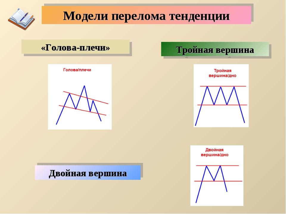 Модели перелома тенденции Тройная вершина «Голова-плечи» Двойная вершина