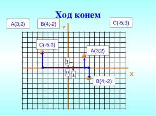 Ход конем Y X A(3;2) B(4;-2) C(-5;3) 0 1 1 A(3;2) B(4;-2) C(-5;3)