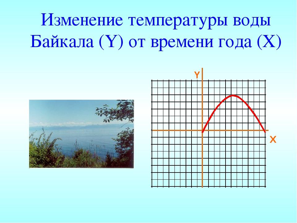 Изменение температуры воды Байкала (Y) от времени года (X) Y X