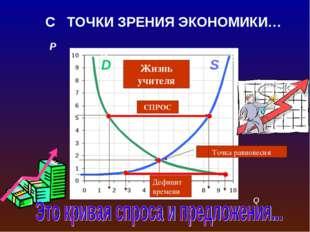 P A C S D B F Дефицит S D Точка равновесия СПРОС Дефицит времени Жизнь учител