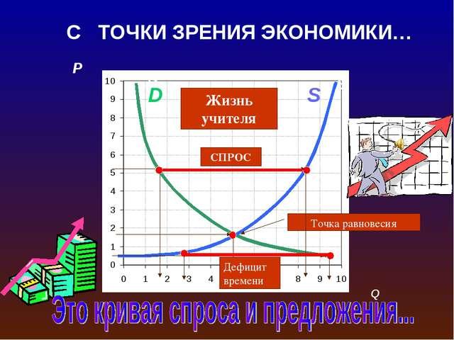 P A C S D B F Дефицит S D Точка равновесия СПРОС Дефицит времени Жизнь учител...