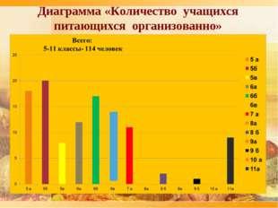Диаграмма «Количество учащихся питающихся организованно» Е П Р Р Р П П Р