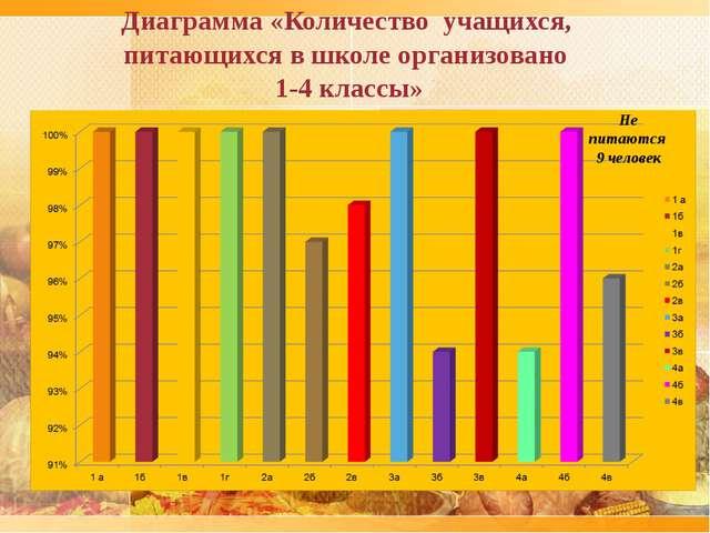 Диаграмма «Количество учащихся, питающихся в школе организовано 1-4 классы»...