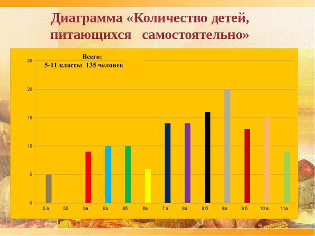 Диаграмма «Количество детей, питающихся самостоятельно»