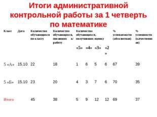 Итоги административной контрольной работы за 1 четверть по математике КлассД