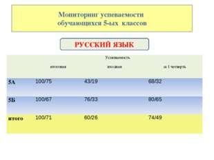 Мониторинг успеваемости обучающихся 5-ых классов РУССКИЙ ЯЗЫК Успеваемость