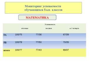 Мониторинг успеваемости обучающихся 5-ых классов МАТЕМАТИКА Успеваемость  и