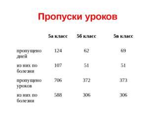 Пропуски уроков 5а класс5б класс5в класс пропущено дней1246269 из них п