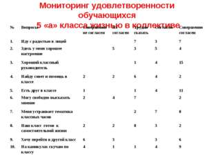 Мониторинг удовлетворенности обучающихся 5 «а» класса жизнью в коллективе №В