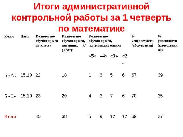Итоги административной контрольной работы за 1 четверть по математике КлассД...