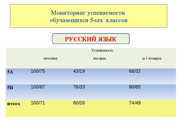 Мониторинг успеваемости обучающихся 5-ых классов РУССКИЙ ЯЗЫК Успеваемость...