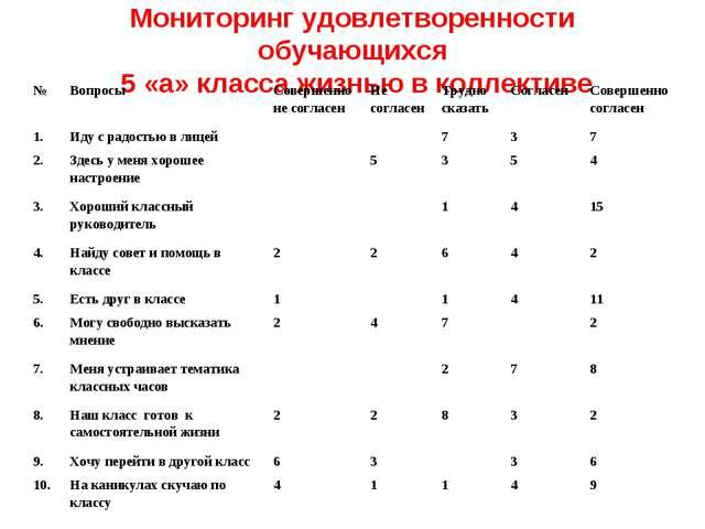 Мониторинг удовлетворенности обучающихся 5 «а» класса жизнью в коллективе №В...