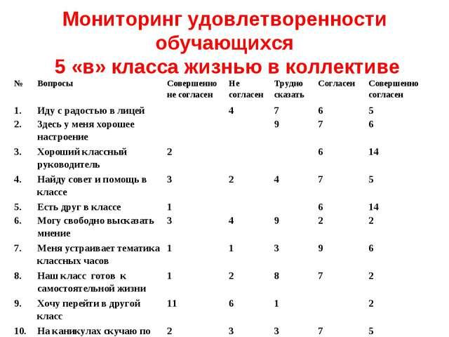 Мониторинг удовлетворенности обучающихся 5 «в» класса жизнью в коллективе №В...