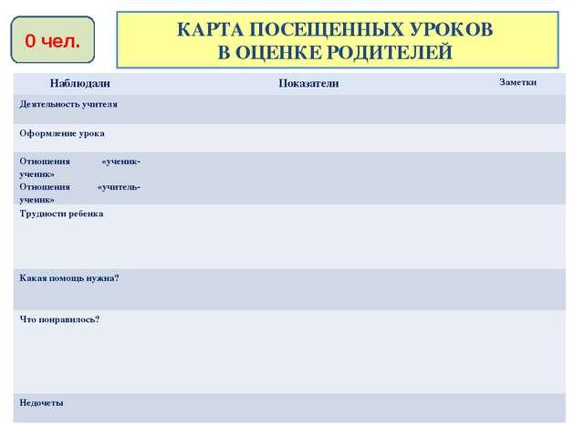 КАРТА ПОСЕЩЕННЫХ УРОКОВ В ОЦЕНКЕ РОДИТЕЛЕЙ 0 чел. НаблюдалиПоказателиЗаметк...
