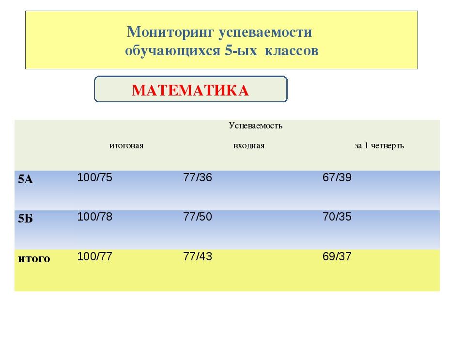 Мониторинг успеваемости обучающихся 5-ых классов МАТЕМАТИКА Успеваемость  и...