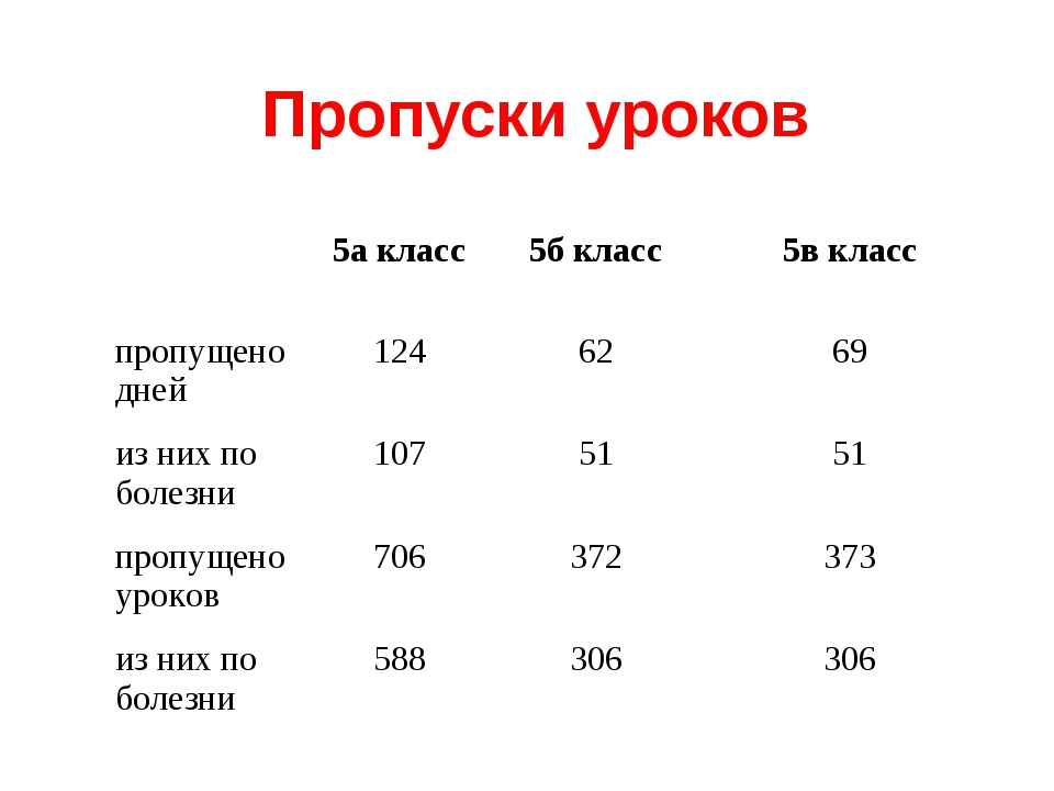 Пропуски уроков 5а класс5б класс5в класс пропущено дней1246269 из них п...
