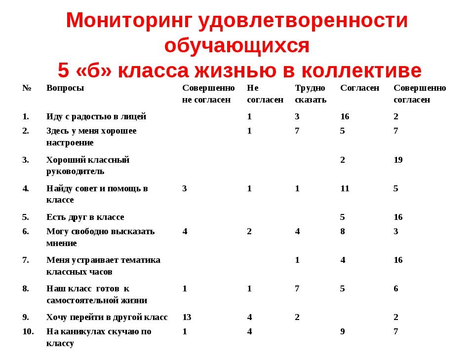 Мониторинг удовлетворенности обучающихся 5 «б» класса жизнью в коллективе №В...