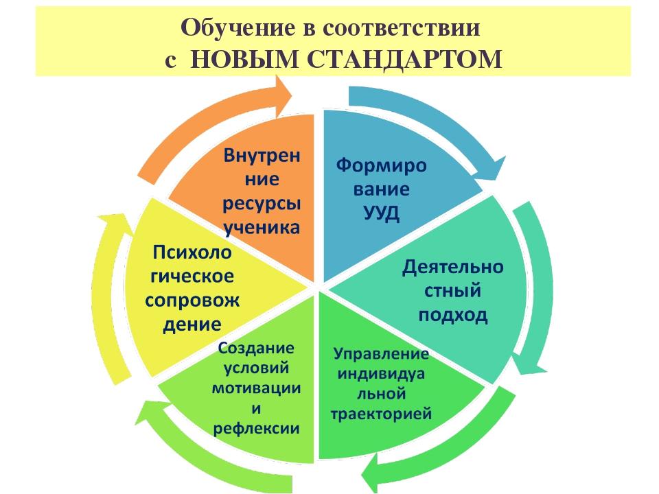 Обучение в соответствии с НОВЫМ СТАНДАРТОМ