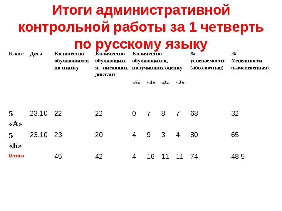 Итоги административной контрольной работы за 1 четверть по русскому языку Кла...