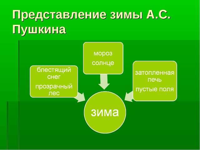 Представление зимы А.С. Пушкина