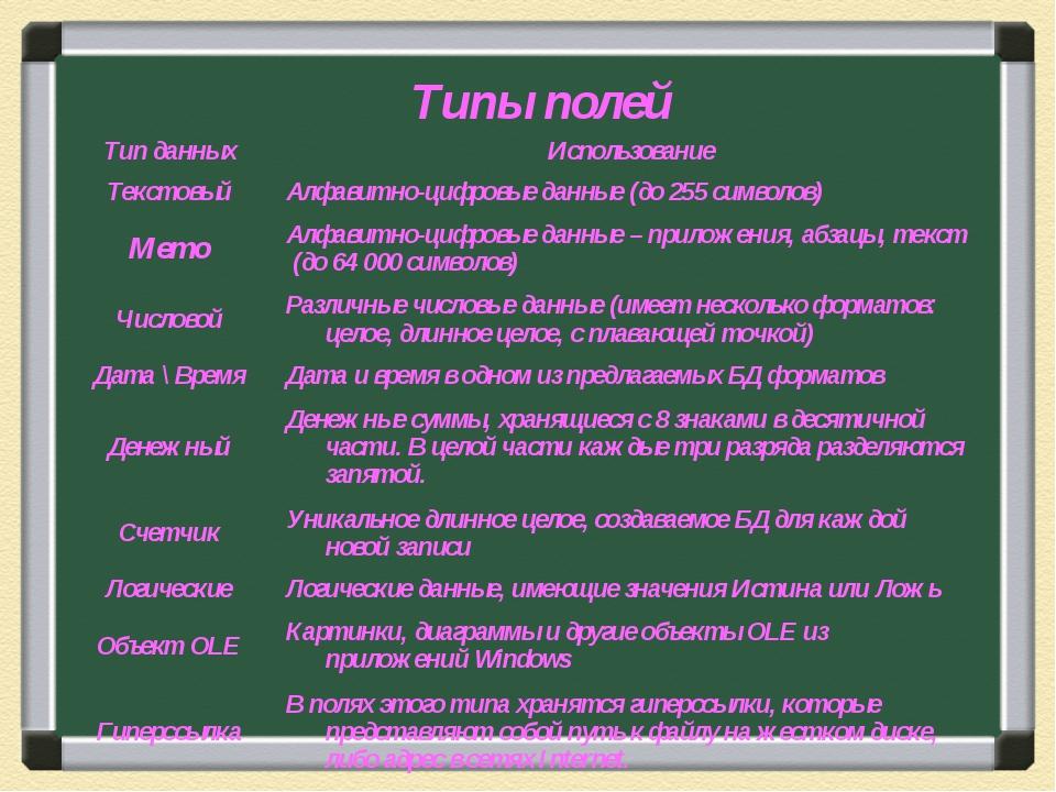 Типы полей Тип данныхИспользование ТекстовыйАлфавитно-цифровые данные (до 2...